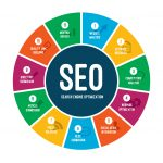 Doral Chamber of Commerce Search Engine Optimization Course